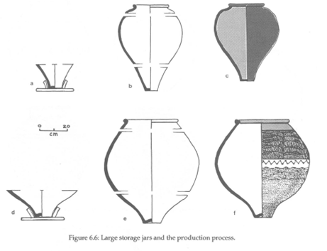 "a diagram of Harappan pottery production from Wright's article ""Patterns of Technology and the Organization of Production at Harappa"""